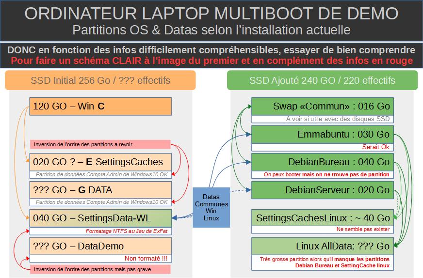 5.Partitions OS et Dats selon l'installation actuelle